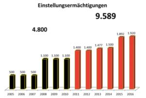 Im Jahr 2016 fangen 1.920 Polizeianwärter in NRW ihren Dienst an - soviel wie nie zuvor und die meisten bundesweit!
