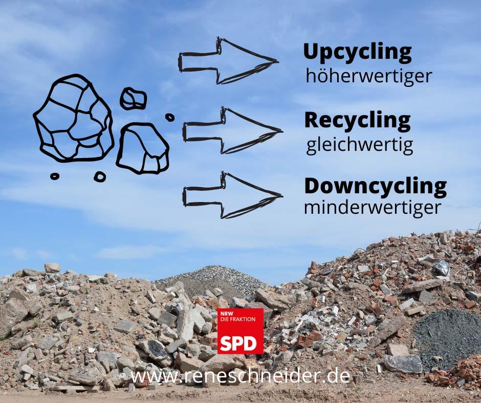 Bauschutt kann auf verschiedene Arten wiederverwertet werden: beim Upcycling höherwertiger, beim Recycling gleichwertig und beim Downcycling unter dem Qualitätsniveau des Ausgangsstoffes.